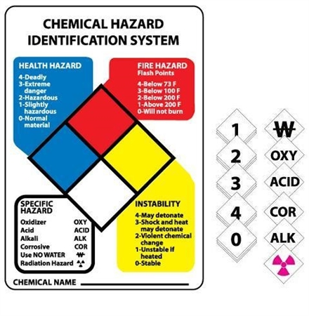 Hazardous Materials Classification Sign Guide - Available 14 X 10 in 3 constructions