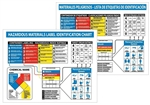 Hazardous Materials Label Identification System Chart - 22 X 26 Available in English and Spanish