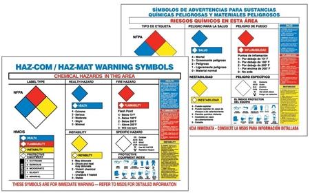 Haz Com Warning Label Poster